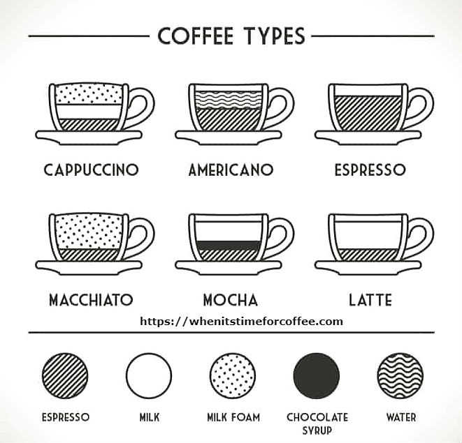 What are the types of coffee